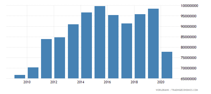 belize merchandise imports by the reporting economy us dollar wb data