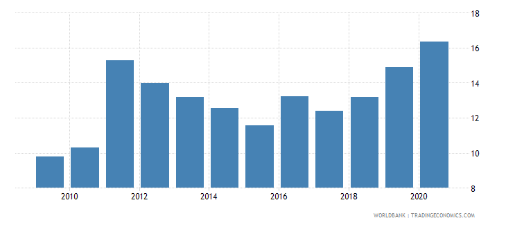 belize merchandise imports from developing economies in east asia  pacific percent of total merchandise imports wb data