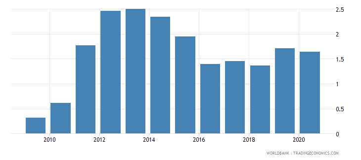 belize merchandise imports from developing economies in south asia percent of total merchandise imports wb data