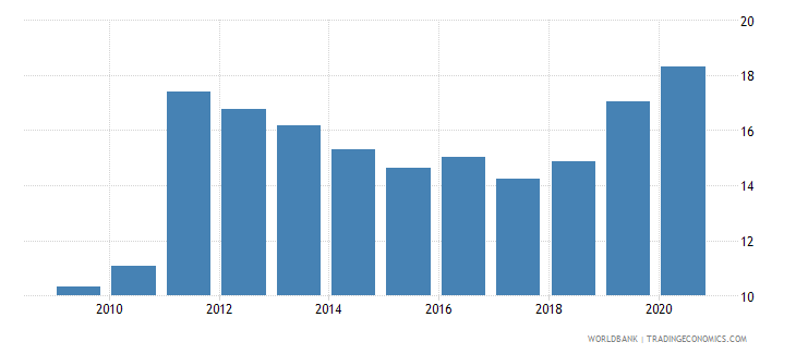 belize merchandise imports from developing economies outside region percent of total merchandise imports wb data