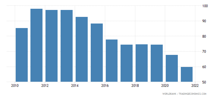 belize merchandise trade percent of gdp wb data