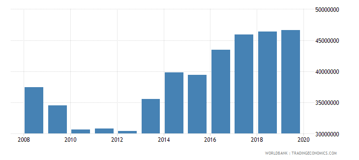 belize military expenditure current lcu wb data