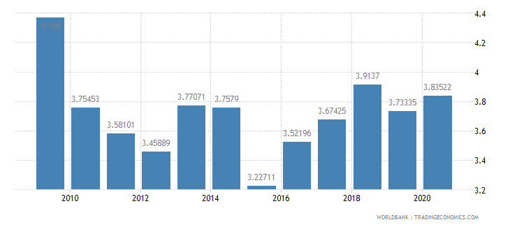 belize military expenditure percent of central government expenditure wb data