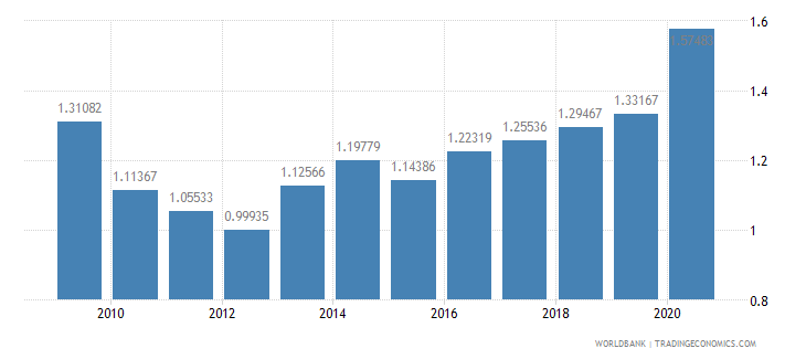 belize military expenditure percent of gdp wb data