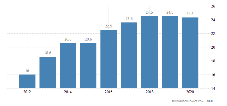 Belize Military Expenditure