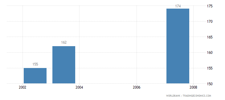 belize motor vehicles per 1 000 people wb data