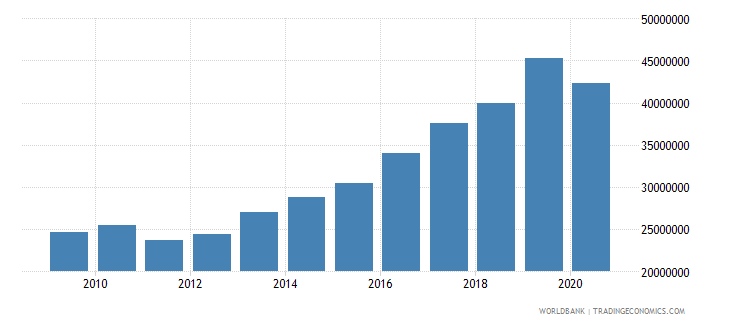 belize multilateral debt service tds us dollar wb data