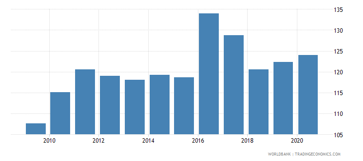 belize net barter terms of trade index 2000  100 wb data