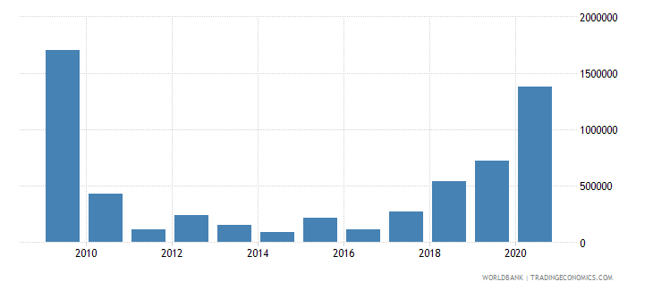 belize net bilateral aid flows from dac donors canada us dollar wb data
