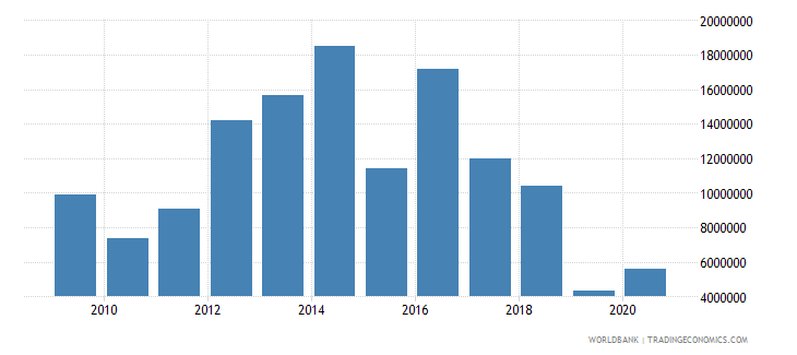 belize net bilateral aid flows from dac donors european commission us dollar wb data