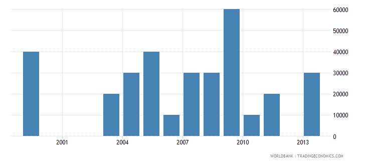 belize net bilateral aid flows from dac donors finland us dollar wb data