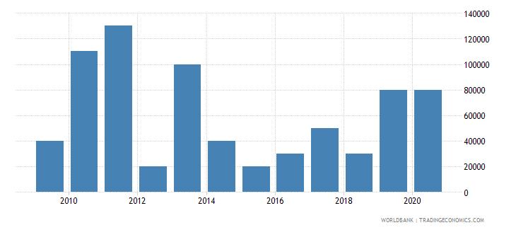 belize net bilateral aid flows from dac donors germany us dollar wb data