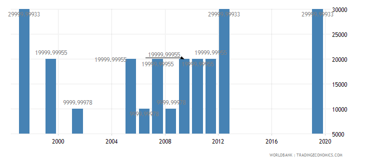belize net bilateral aid flows from dac donors new zealand us dollar wb data