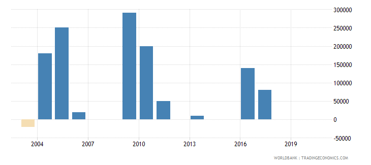 belize net bilateral aid flows from dac donors spain us dollar wb data