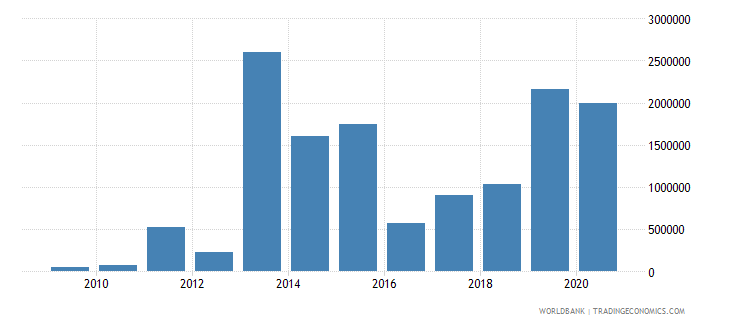 belize net bilateral aid flows from dac donors united kingdom us dollar wb data