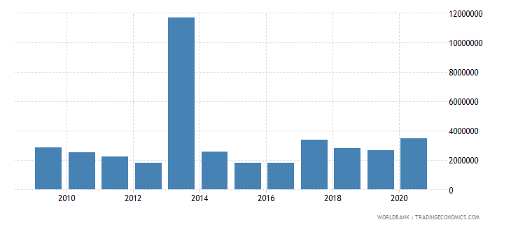 belize net bilateral aid flows from dac donors united states us dollar wb data