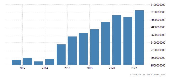 belize net domestic credit current lcu wb data
