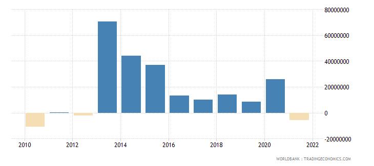 belize net financial flows bilateral nfl us dollar wb data