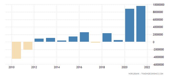 belize net financial flows ibrd nfl us dollar wb data