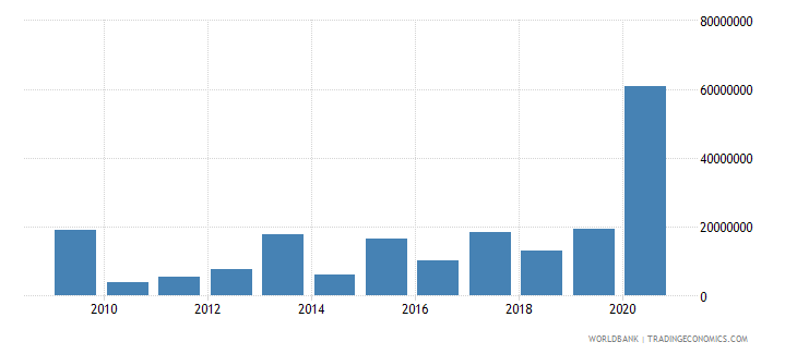 belize net financial flows multilateral nfl us dollar wb data