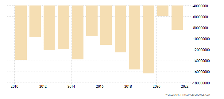 belize net income from abroad us dollar wb data