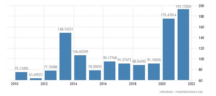 belize net oda received per capita us dollar wb data