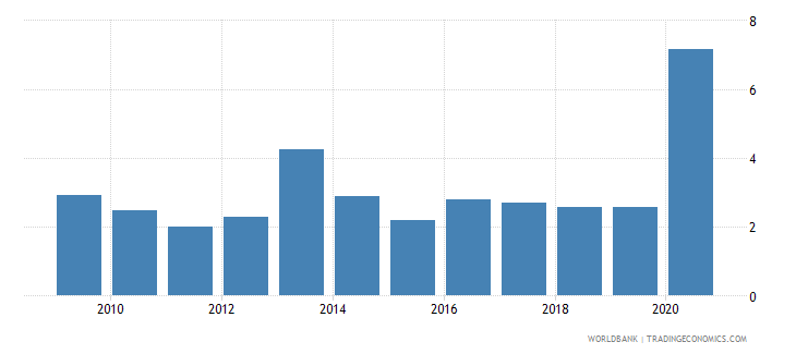 belize net oda received percent of imports of goods and services wb data