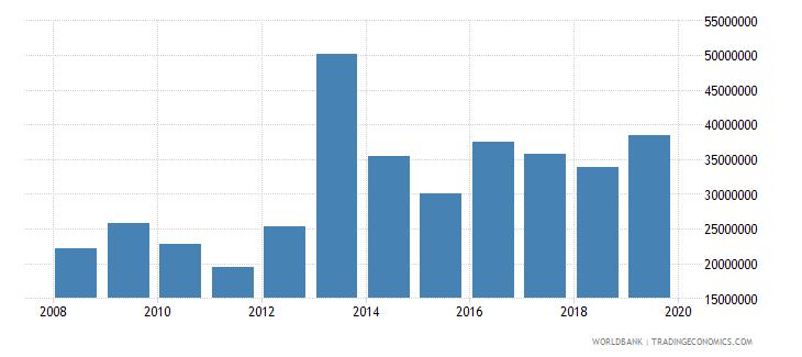belize net official development assistance and official aid received constant 2007 us dollar wb data