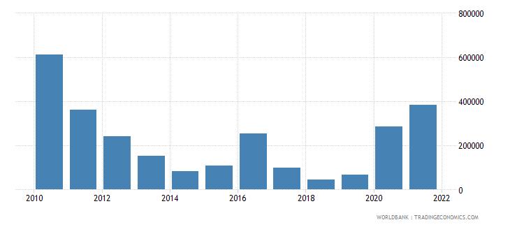 belize net official flows from un agencies undp us dollar wb data