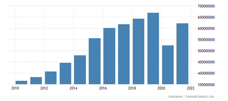 belize net taxes on products current lcu wb data
