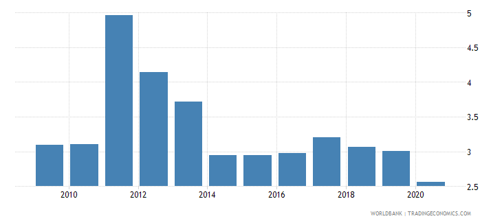 belize new business density new registrations per 1 000 people ages 15 64 wb data