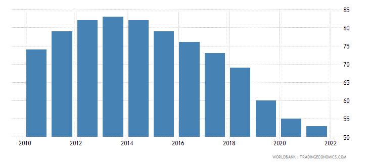 belize number of neonatal deaths wb data