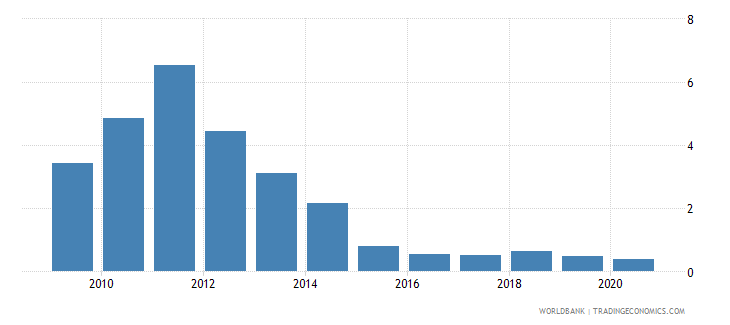 belize oil rents percent of gdp wb data