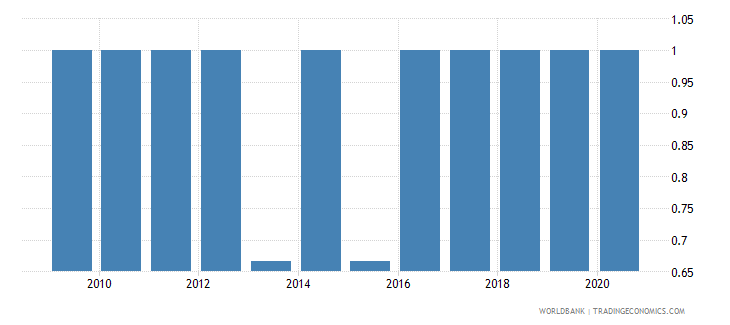 belize per capita gdp growth wb data
