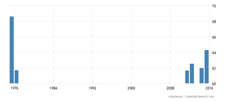 belize percentage of graduates from tertiary education who are female percent wb data
