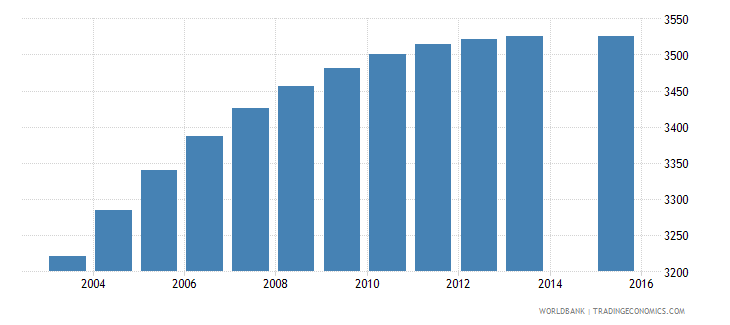 belize population age 10 female wb data