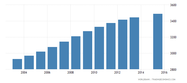 belize population age 15 female wb data