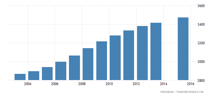 belize population age 16 female wb data