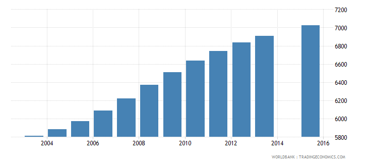 belize population age 16 total wb data