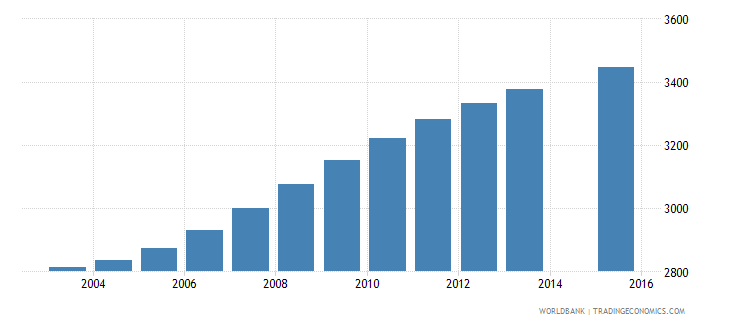 belize population age 17 female wb data