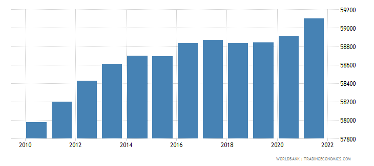 belize population ages 0 14 male wb data