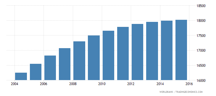 belize population ages 10 14 male wb data