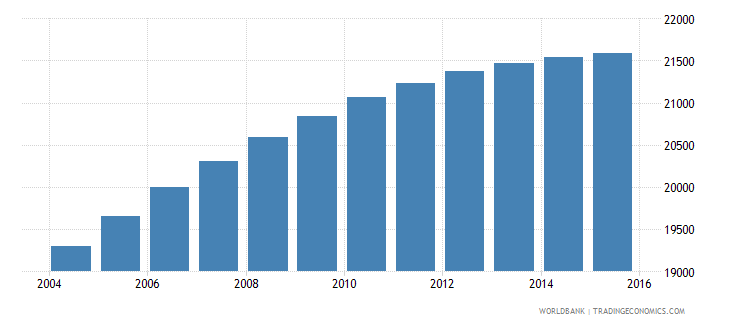 belize population ages 10 15 male wb data
