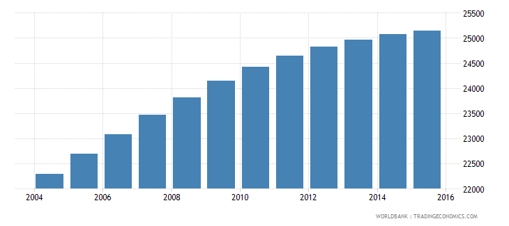 belize population ages 10 16 male wb data