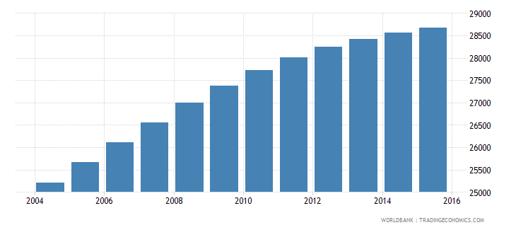 belize population ages 10 17 male wb data