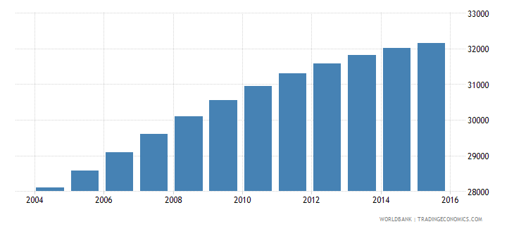 belize population ages 10 18 male wb data