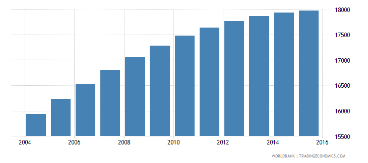 belize population ages 11 15 male wb data