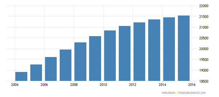 belize population ages 11 16 male wb data