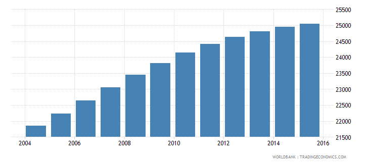 belize population ages 11 17 male wb data