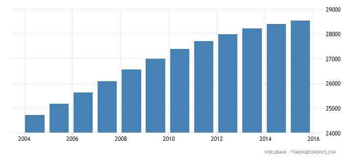 belize population ages 11 18 male wb data